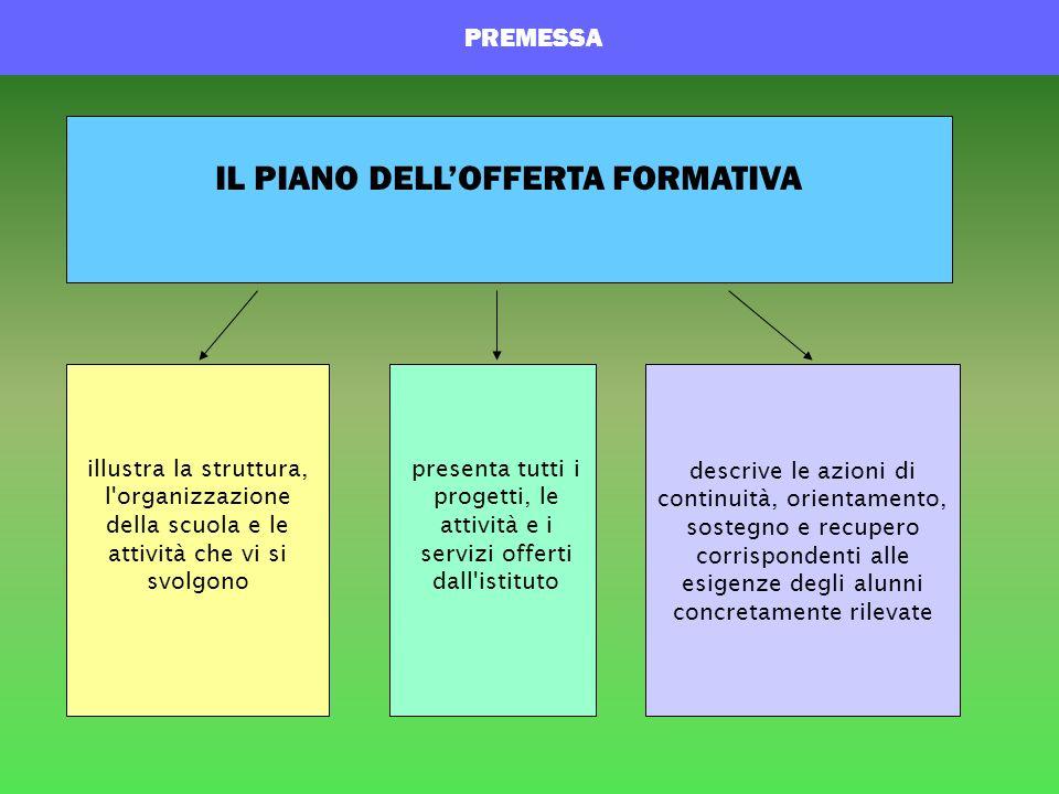 illustra la struttura, l'organizzazione della scuola e le attività che vi si svolgono presenta tutti i progetti, le attività e i servizi offerti dall'