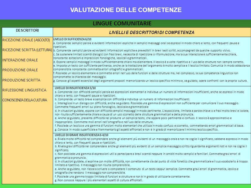 VALUTAZIONE DELLE COMPETENZE DESCRITTORI LIVELLI E DESCRITTORI DI COMPETENZA RICEZIONE ORALE (ASCOLTO) RICEZIONE SCRITTA (LETTURA) INTERAZIONE ORALE P