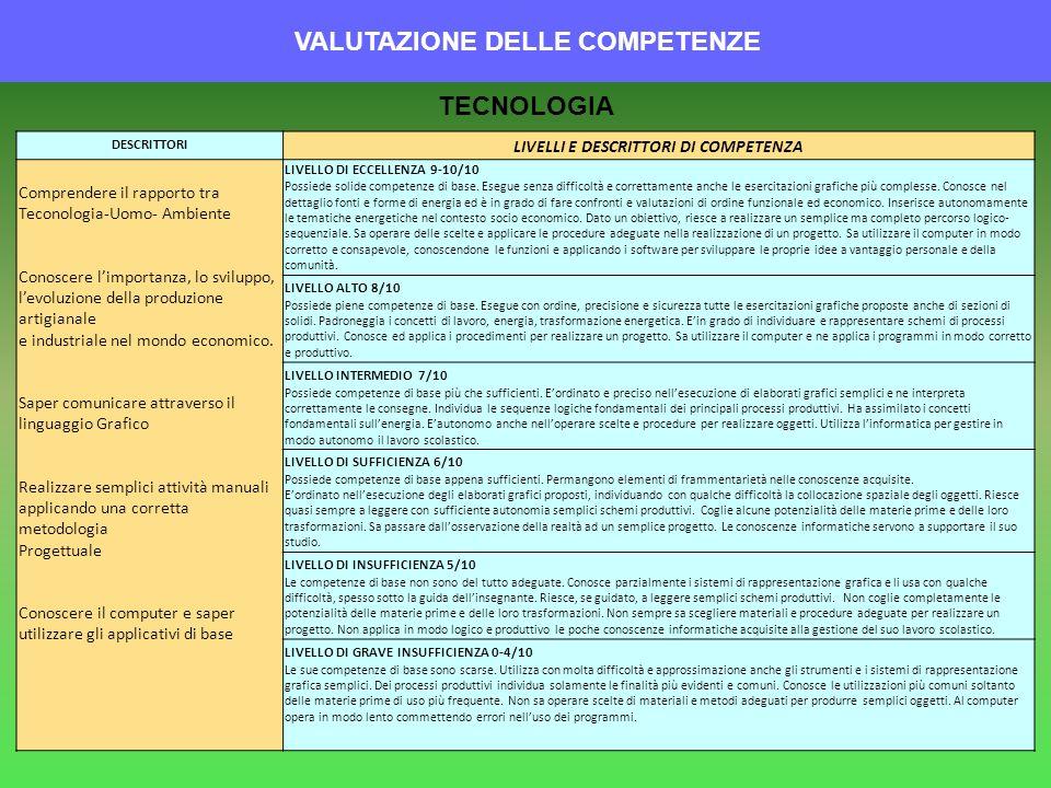 VALUTAZIONE DELLE COMPETENZE DESCRITTORI LIVELLI E DESCRITTORI DI COMPETENZA Comprendere il rapporto tra Teconologia-Uomo- Ambiente Conoscere limporta