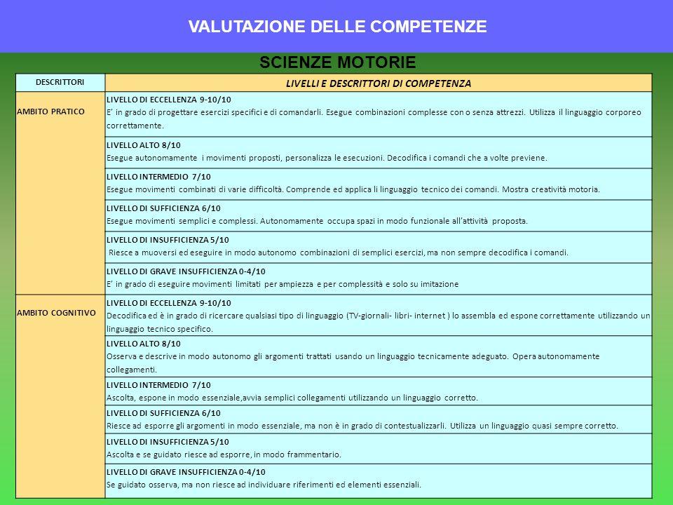 VALUTAZIONE DELLE COMPETENZE DESCRITTORI LIVELLI E DESCRITTORI DI COMPETENZA AMBITO PRATICO LIVELLO DI ECCELLENZA 9-10/10 E in grado di progettare ese