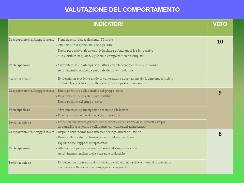 VALUTAZIONE DEL COMPORTAMENTO INDICATORIVOTO Comportamento/Atteggiamento- Pieno rispetto del regolamento dIstituto - Attenzione e disponibilità verso