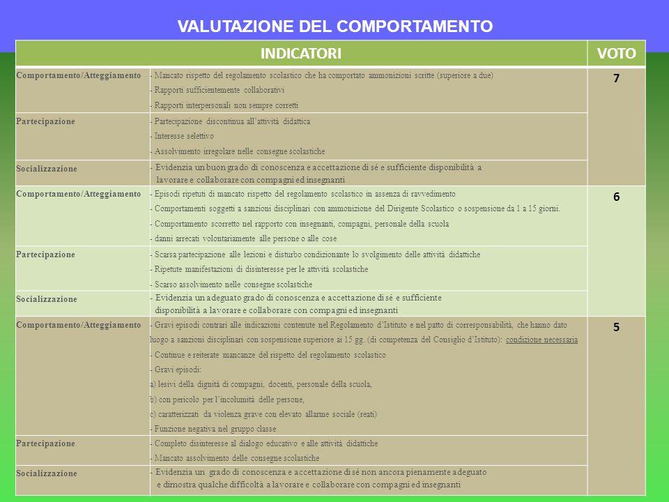 VALUTAZIONE DEL COMPORTAMENTO INDICATORIVOTO Comportamento/Atteggiamento - Mancato rispetto del regolamento scolastico che ha comportato ammonizioni s