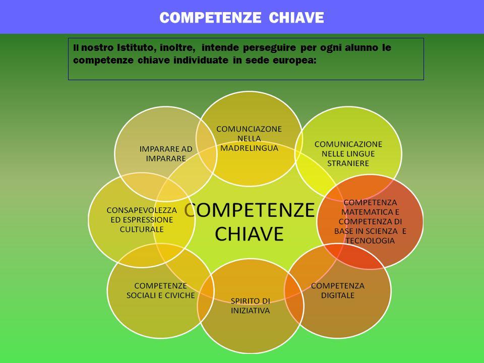Il nostro Istituto, inoltre, intende perseguire per ogni alunno le competenze chiave individuate in sede europea: COMPETENZE CHIAVE