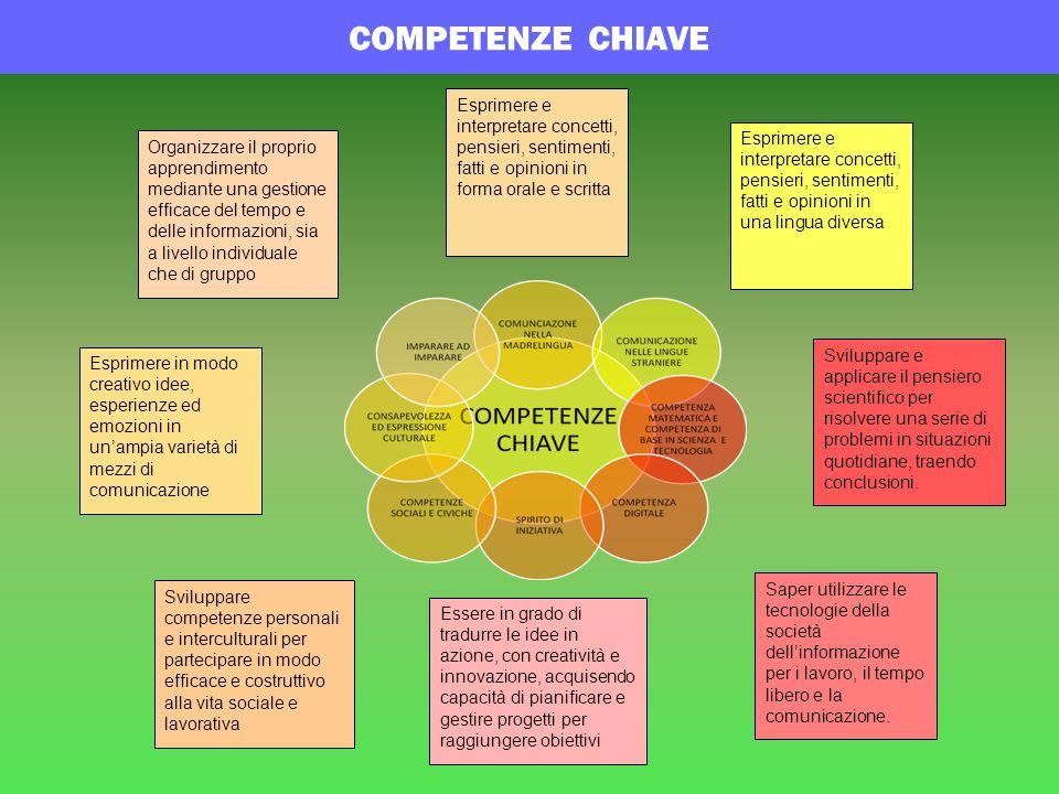 I PROGETTI AREAAZIONI Potenziamento -Certificazioni nelle lingue comunitarie.