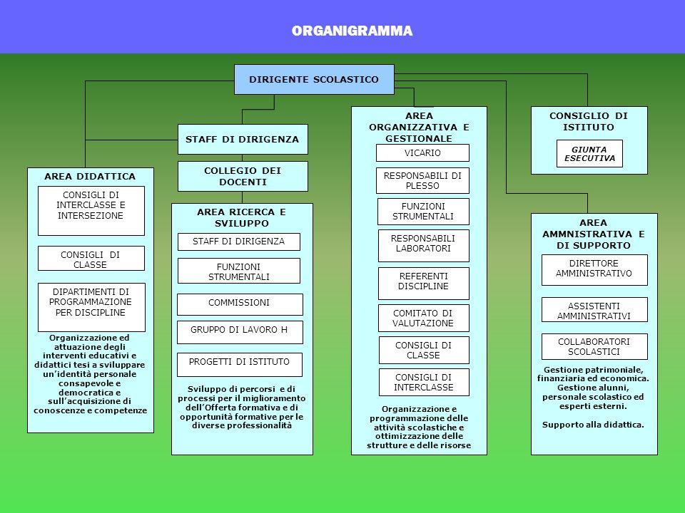 AREA 2 IMPEGNO Materiale, studio, compiti TIPO DI MANCANZA SANZIONE e PROCEDURA 1.