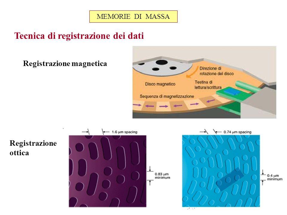 Registrazione magnetica Registrazione ottica Tecnica di registrazione dei dati