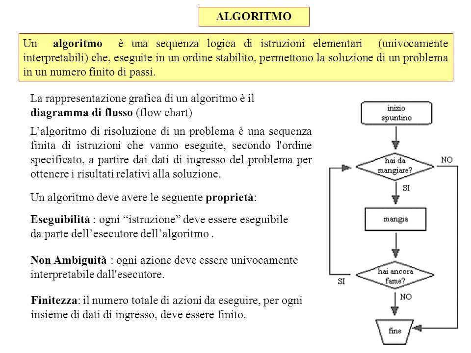 Un algoritmo è una sequenza logica di istruzioni elementari (univocamente interpretabili) che, eseguite in un ordine stabilito, permettono la soluzion