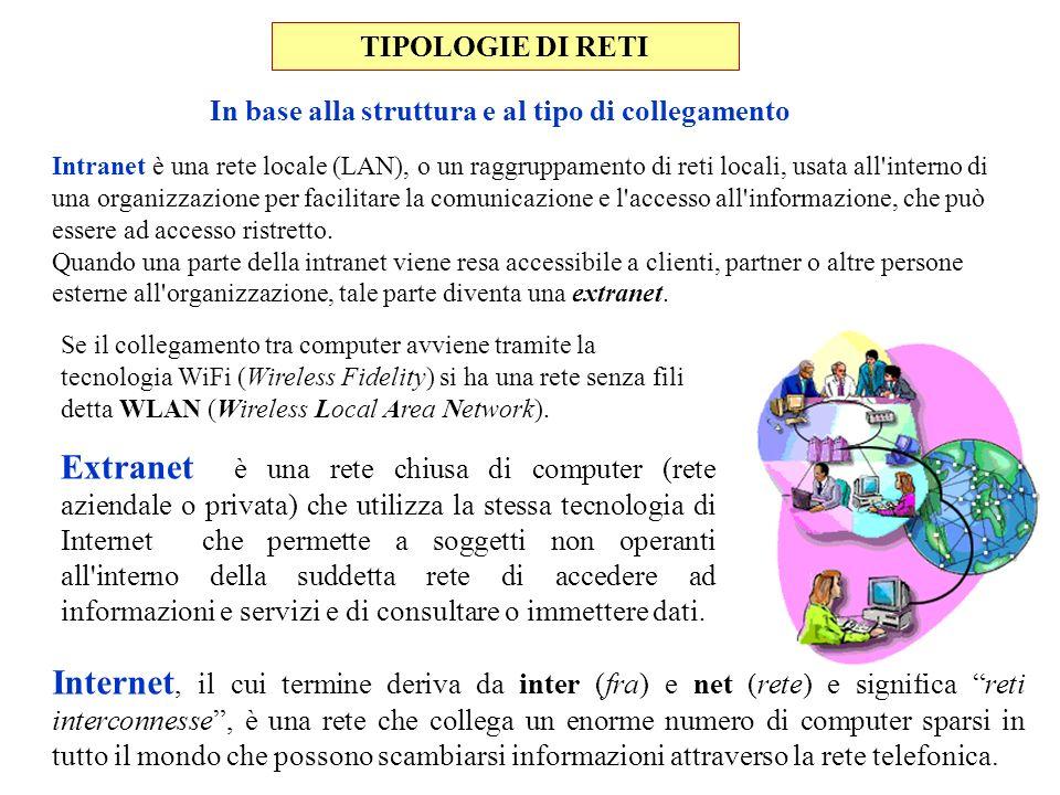 Intranet è una rete locale (LAN), o un raggruppamento di reti locali, usata all'interno di una organizzazione per facilitare la comunicazione e l'acce
