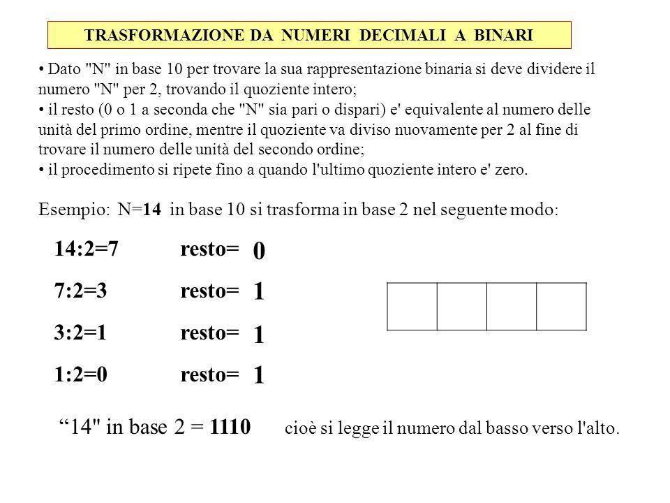 CODICE ASCII (American Standard Code for Information Interchange)