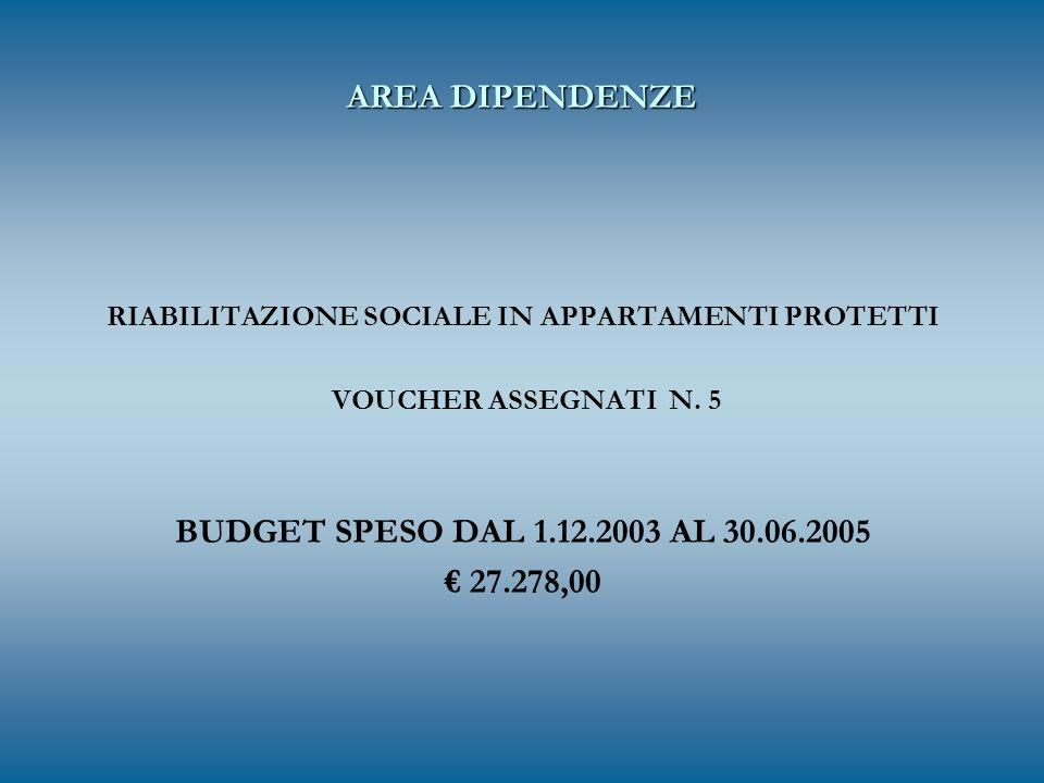 AREA DIPENDENZE RIABILITAZIONE SOCIALE IN APPARTAMENTI PROTETTI VOUCHER ASSEGNATI N. 5 BUDGET SPESO DAL 1.12.2003 AL 30.06.2005 27.278,00