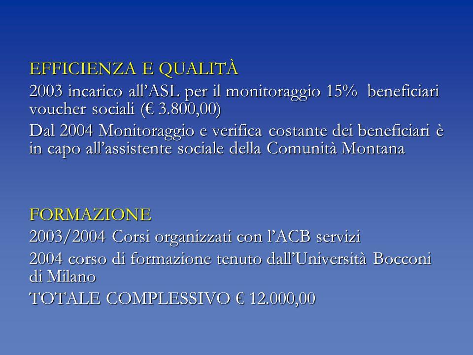 EFFICIENZA E QUALITÀ 2003 incarico allASL per il monitoraggio 15% beneficiari voucher sociali ( 3.800,00) Dal 2004 Monitoraggio e verifica costante dei beneficiari è in capo allassistente sociale della Comunità Montana FORMAZIONE 2003/2004 Corsi organizzati con lACB servizi 2004 corso di formazione tenuto dallUniversità Bocconi di Milano TOTALE COMPLESSIVO 12.000,00