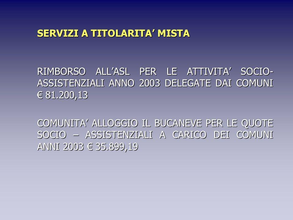 RIMBORSO ALLASL PER LE ATTIVITA SOCIO- ASSISTENZIALI ANNO 2003 DELEGATE DAI COMUNI 81.200,13 COMUNITA ALLOGGIO IL BUCANEVE PER LE QUOTE SOCIO – ASSIST