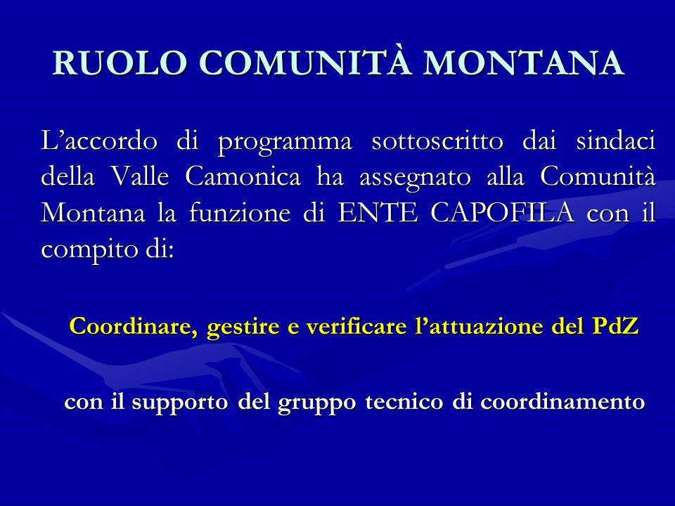 RUOLO COMUNITÀ MONTANA Laccordo di programma sottoscritto dai sindaci della Valle Camonica ha assegnato alla Comunità Montana la funzione di ENTE CAPO
