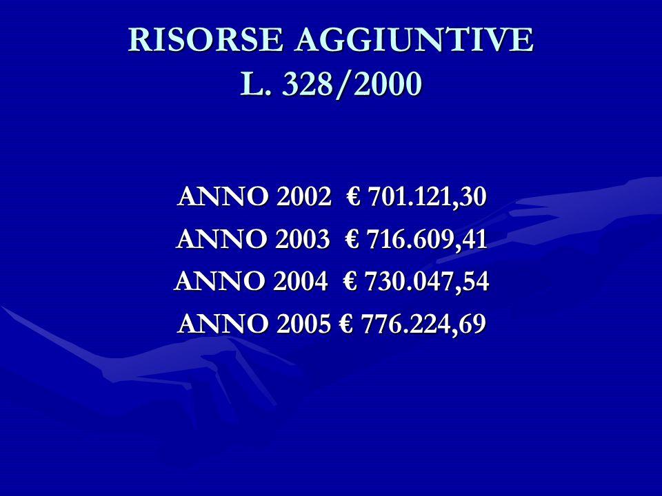 RISORSE AGGIUNTIVE L. 328/2000 ANNO 2002 701.121,30 ANNO 2003 716.609,41 ANNO 2004 730.047,54 ANNO 2005 776.224,69
