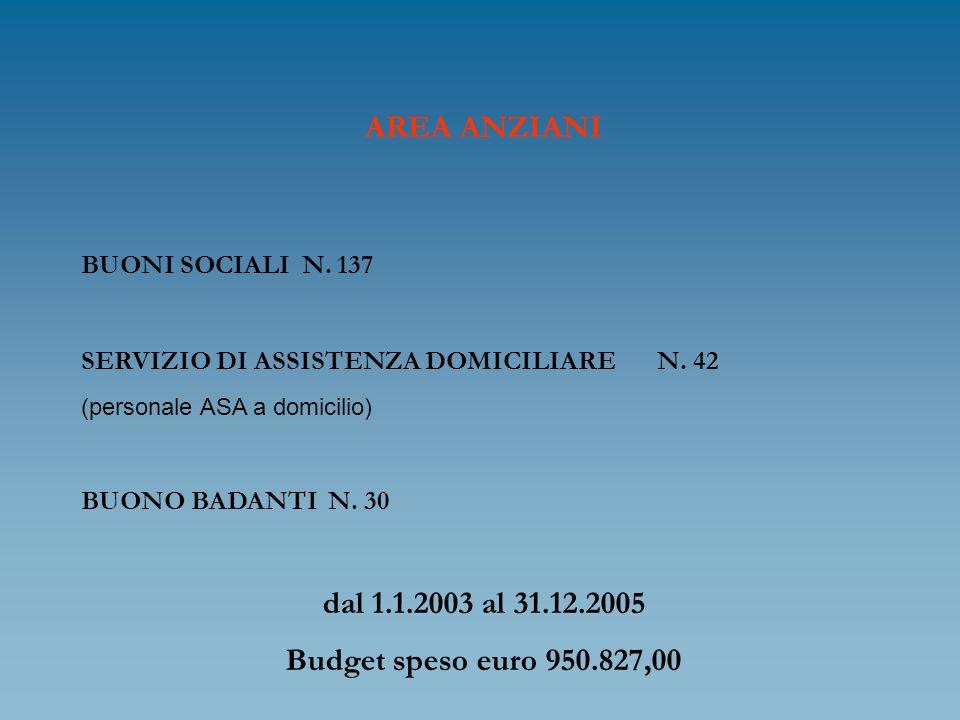 AREA ANZIANI BUONI SOCIALI N. 137 SERVIZIO DI ASSISTENZA DOMICILIAREN. 42 (personale ASA a domicilio) BUONO BADANTI N. 30 dal 1.1.2003 al 31.12.2005 B