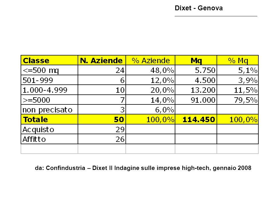 Ripartizione dimensionale dei mq. richiesti da: Confindustria – Dixet II Indagine sulle imprese high-tech, gennaio 2008 Dixet - Genova _______________
