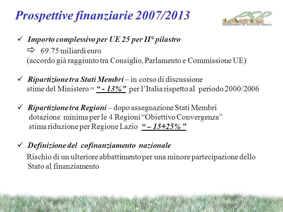 Prospettive finanziarie 2007/2013 Importo complessivo per UE 25 per II° pilastro 69.75 miliardi euro (accordo già raggiunto tra Consiglio, Parlamento e Commissione UE) Ripartizione tra Stati Membri – in corso di discussione stime del Ministero = - 13% per lItalia rispetto al periodo 2000/2006 Ripartizione tra Regioni – dopo assegnazione Stati Membri dotazione minima per le 4 Regioni Obiettivo Convergenza stima riduzione per Regione Lazio – 15÷25% Definizione del cofinanziamento nazionale Rischio di un ulteriore abbattimento per una minore partecipazione dello Stato al finanziamento