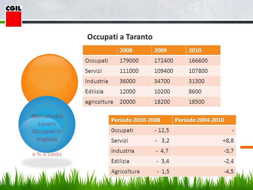 Mercato del Lavoro Occupati in migliaia e % a saldo Occupati a Taranto 200820092010 Occupati179000172400166600 Servizi111000109400107800 Industria360003470031300 Edilizia12000102008600 agricoltura200001820018500 Periodo 2010-2008Periodo 2004-2010 0ccupati - 12,5- Servizi - 3,2+8,8 Industria - 4,7-3,7 Edilizia - 3,4-2,4 Agricoltura - 1,5-4,5