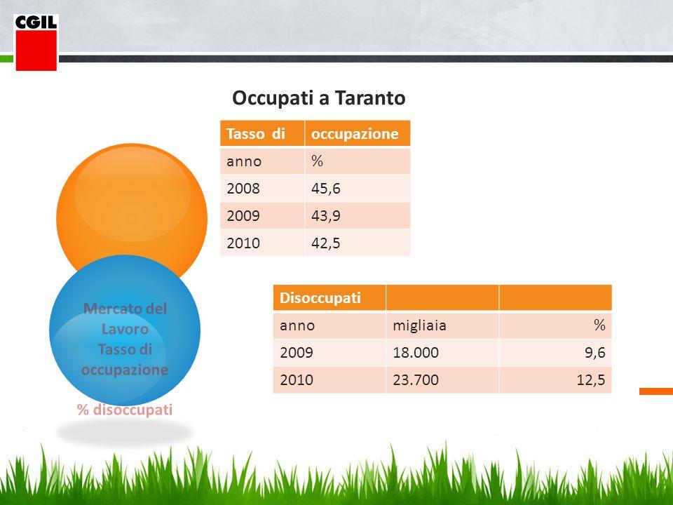 Mercato del Lavoro Tasso di occupazione % disoccupati Occupati a Taranto Tasso dioccupazione anno% 200845,6 200943,9 201042,5 Disoccupati annomigliaia% 200918.0009,6 201023.70012,5