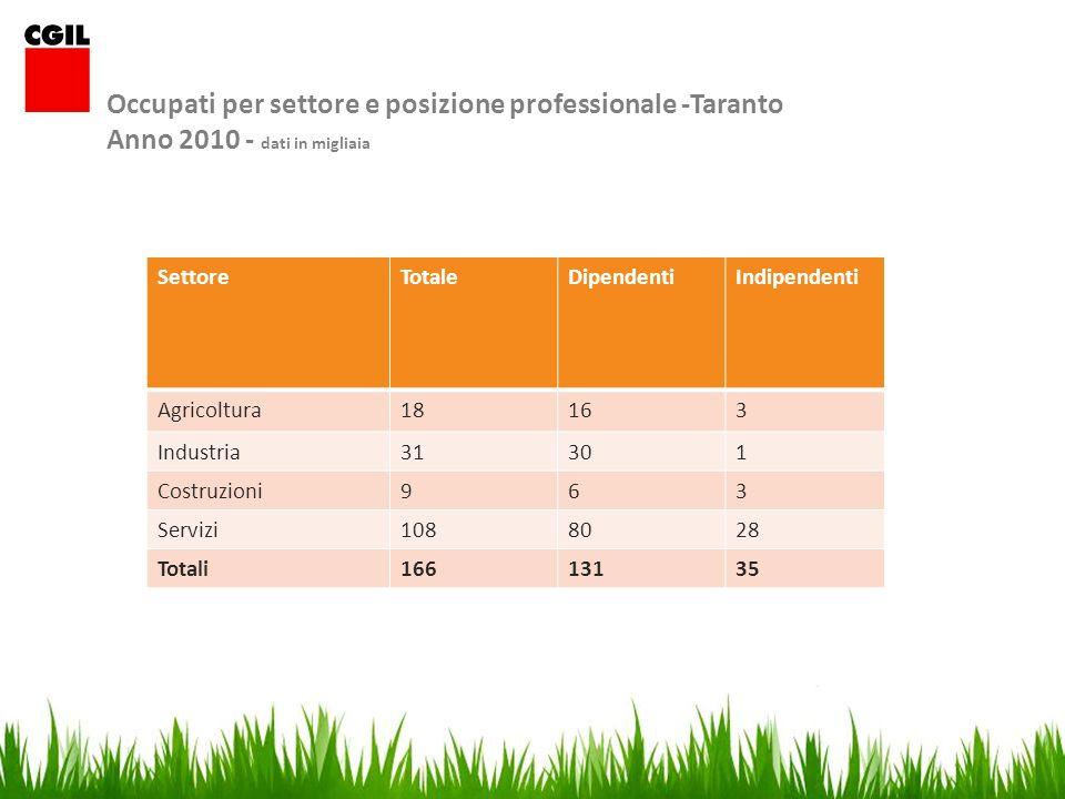 Occupati per settore e posizione professionale -Taranto Anno 2010 - dati in migliaia SettoreTotaleDipendentiIndipendenti Agricoltura18163 Industria31301 Costruzioni963 Servizi1088028 Totali16613135
