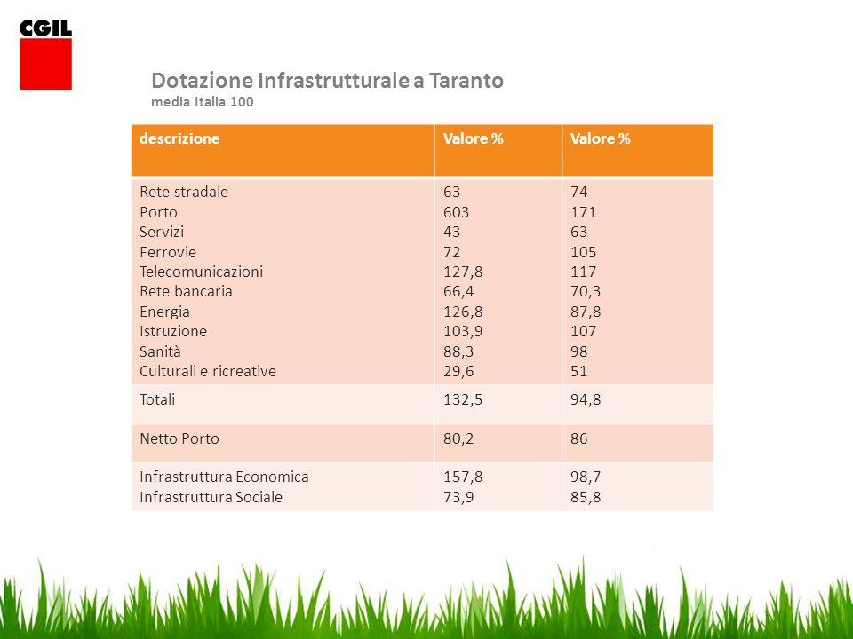 Dotazione Infrastrutturale a Taranto media Italia 100 descrizioneValore % Rete stradale Porto Servizi Ferrovie Telecomunicazioni Rete bancaria Energia Istruzione Sanità Culturali e ricreative 63 603 43 72 127,8 66,4 126,8 103,9 88,3 29,6 74 171 63 105 117 70,3 87,8 107 98 51 Totali132,594,8 Netto Porto80,286 Infrastruttura Economica Infrastruttura Sociale 157,8 73,9 98,7 85,8