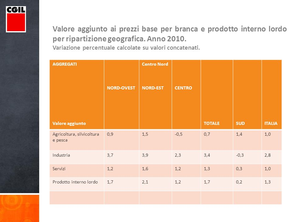 Valore aggiunto ai prezzi base per branca e prodotto interno lordo per ripartizione geografica.