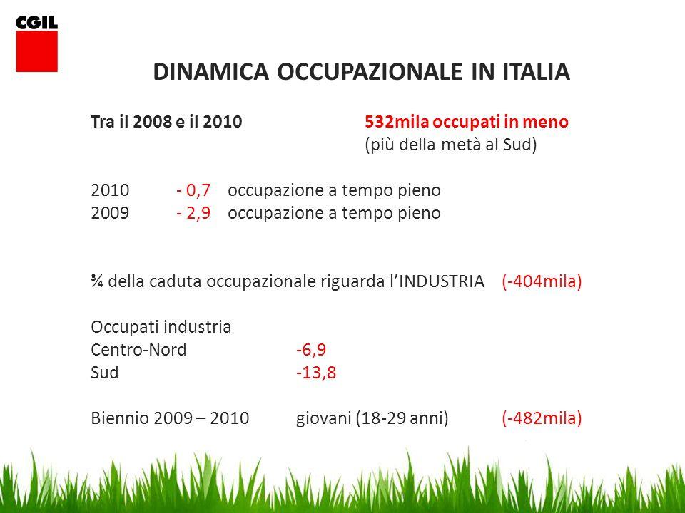 DINAMICA OCCUPAZIONALE IN ITALIA Tra il 2008 e il 2010532mila occupati in meno (più della metà al Sud) 2010 - 0,7occupazione a tempo pieno 2009 - 2,9occupazione a tempo pieno ¾ della caduta occupazionale riguarda lINDUSTRIA(-404mila) Occupati industria Centro-Nord-6,9 Sud-13,8 Biennio 2009 – 2010giovani (18-29 anni)(-482mila)