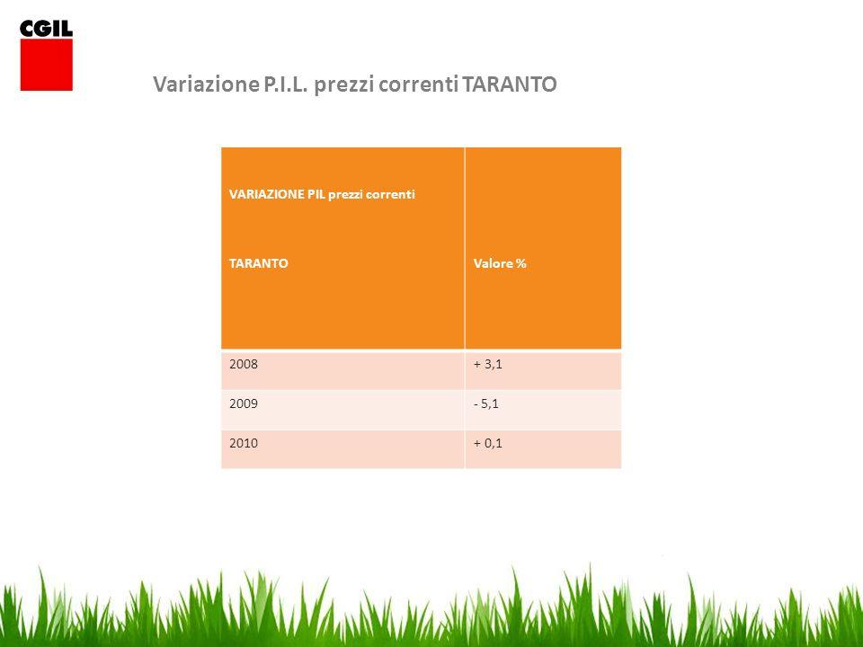 Prodotto interno lordo pro capite a prezzi correnti nel 2010 nelle province e regioni italiane, posizione in graduatoria e differenza di posizione con il 1995 Province e regimiAnno 2010 Procapite (Euro) Anno 2010 Posizione in graduatoria Differenza di posizione con il 1995 Foggia (vecchi confini)15995,9799-3 Bari (vecchi confini)17539,0188-12 Taranto16950,63928 Brindisi15734,21101-10 Lecce16527,07945 PUGLIA16818,0919 NORD-OVEST30576,0310 NORD-EST30240,0820 CENTRO28609,9530 SUD E ISOLE17454,2440 ITALIA25615,38--