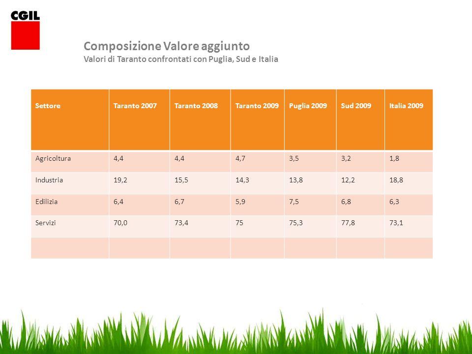 Export siderurgia 2010 912 Ml + 58,71% rispetto al 2009 Variazione Export Taranto Export periodoVar % 2009 su 2008- 25,4 2010 su 2009+17,9 settoreExport % Metalmeccanica83 Agricoltura e pesca3,2 Moda2,4