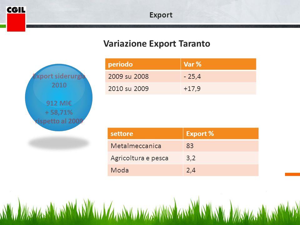 Propensione allexport e grado di apertura al commercio estero per il totale economia nelle province italiane.