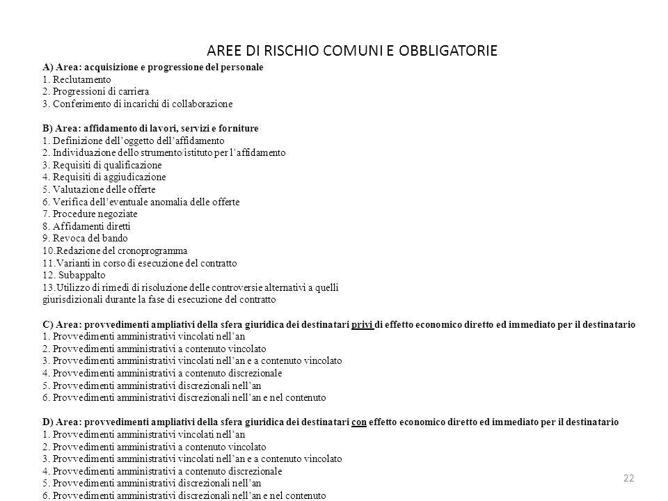 AREE DI RISCHIO COMUNI E OBBLIGATORIE A) Area: acquisizione e progressione del personale 1. Reclutamento 2. Progressioni di carriera 3. Conferimento d