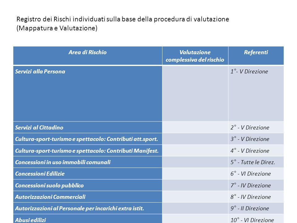 23 Registro dei Rischi individuati sulla base della procedura di valutazione (Mappatura e Valutazione) Area di RischioValutazione complessiva del risc