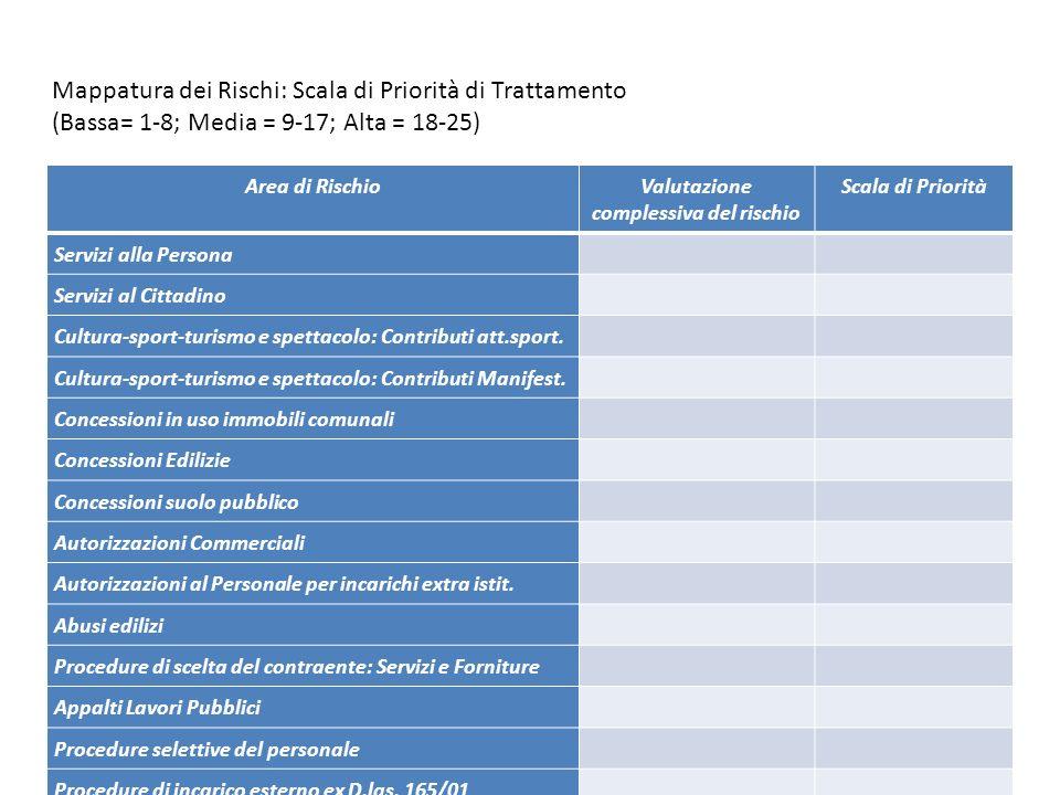 24 Mappatura dei Rischi: Scala di Priorità di Trattamento (Bassa= 1-8; Media = 9-17; Alta = 18-25) Area di RischioValutazione complessiva del rischio