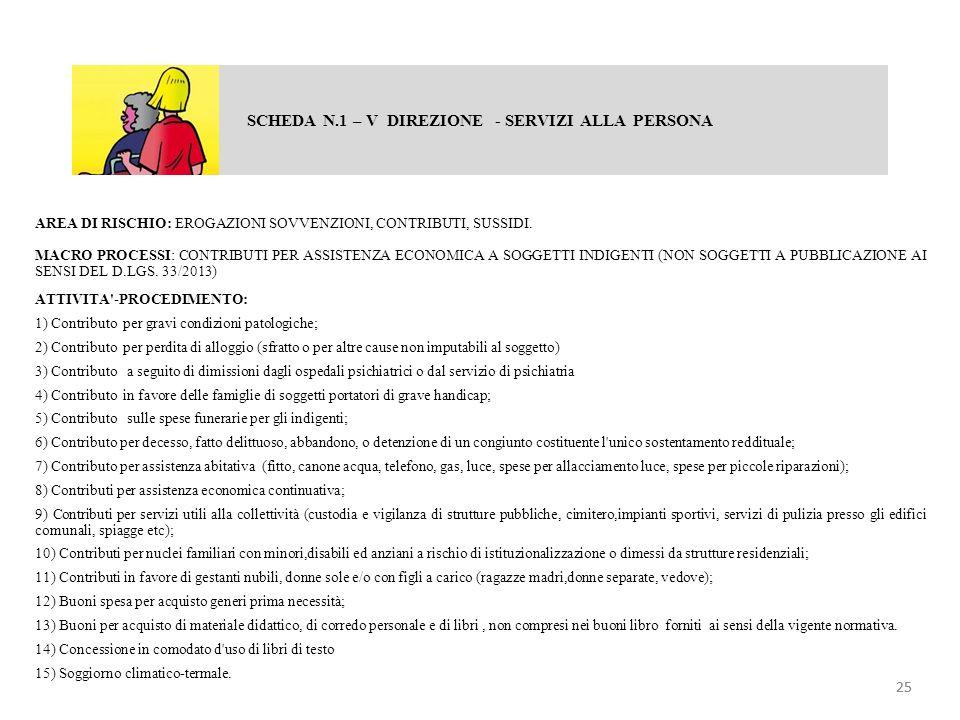 SCHEDA N.1 – V DIREZIONE - SERVIZI ALLA PERSONA AREA DI RISCHIO: EROGAZIONI SOVVENZIONI, CONTRIBUTI, SUSSIDI. MACRO PROCESSI: CONTRIBUTI PER ASSISTENZ