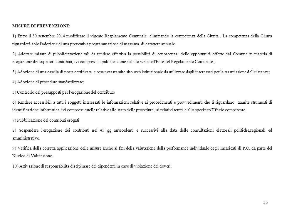 MISURE DI PREVENZIONE: 1) Entro il 30 settembre 2014 modificare il vigente Regolamento Comunale eliminando la competenza della Giunta. La competenza d