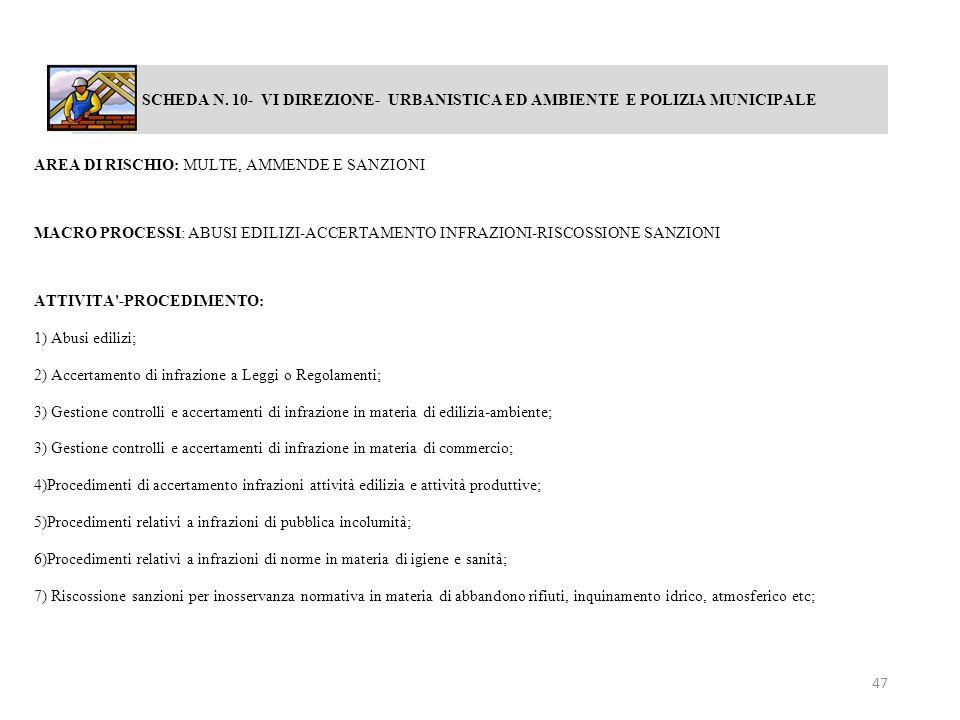SCHEDA N. 10- VI DIREZIONE- URBANISTICA ED AMBIENTE E POLIZIA MUNICIPALE AREA DI RISCHIO: MULTE, AMMENDE E SANZIONI MACRO PROCESSI: ABUSI EDILIZI-ACCE