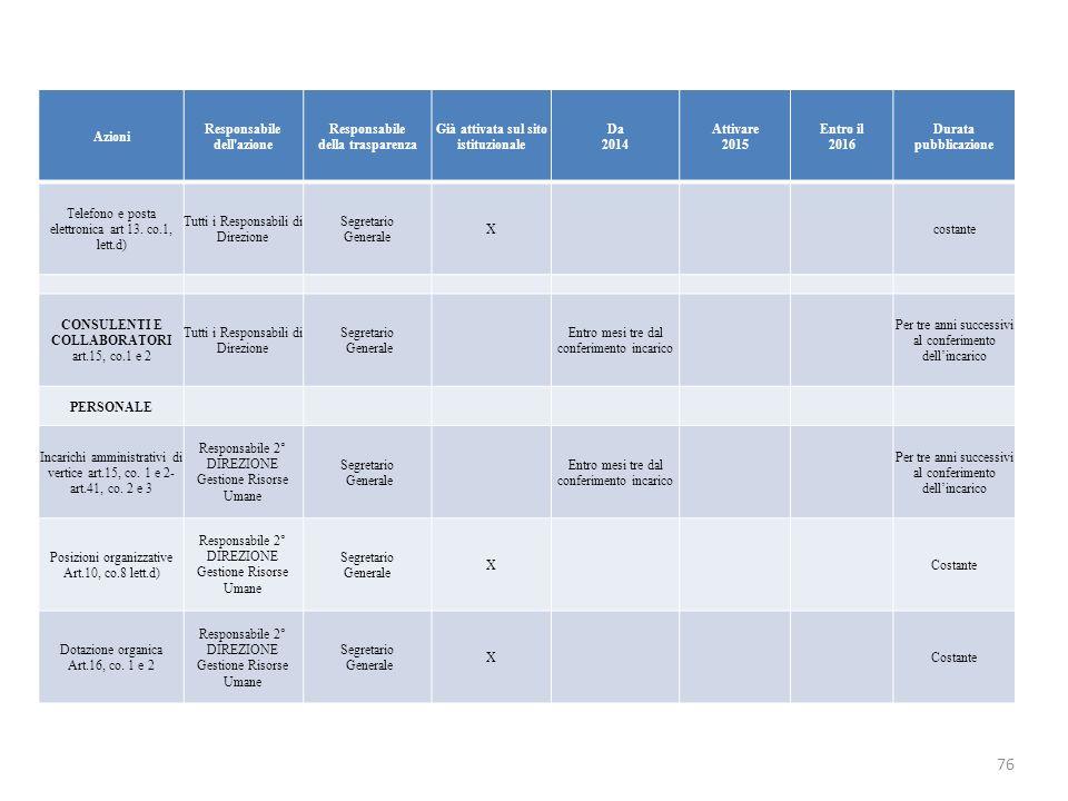 Azioni Responsabile dell'azione Responsabile della trasparenza Già attivata sul sito istituzionale Da 2014 Attivare 2015 Entro il 2016 Durata pubblica