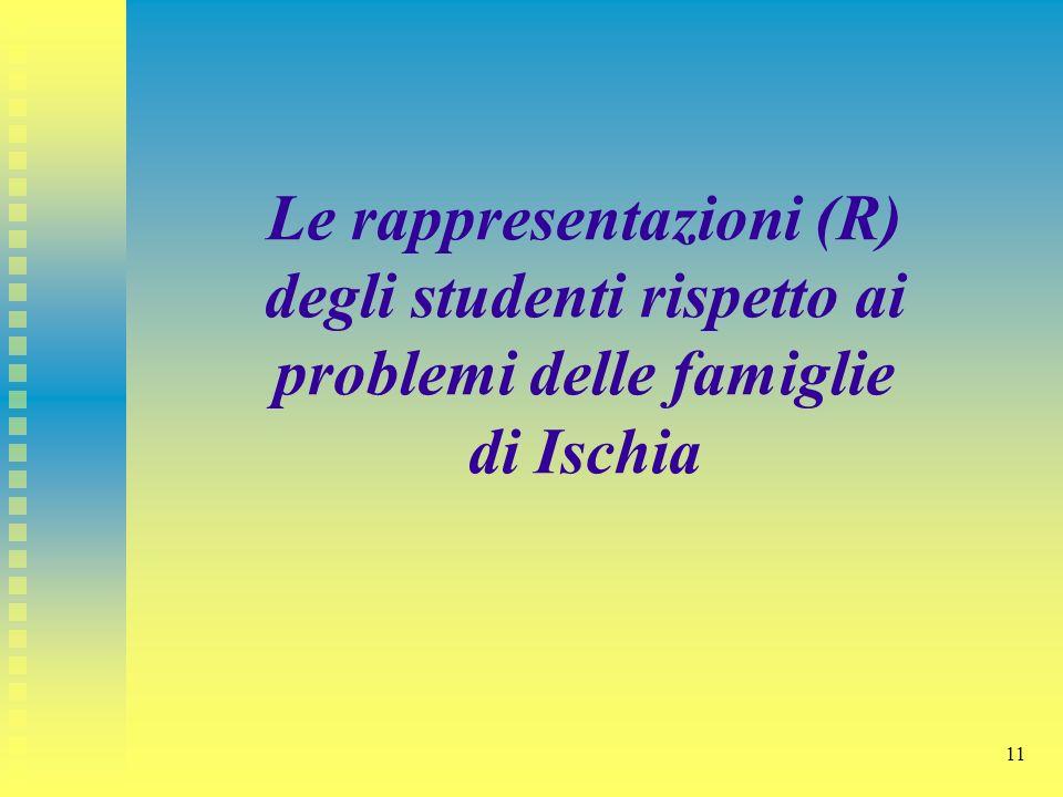11 Le rappresentazioni (R) degli studenti rispetto ai problemi delle famiglie di Ischia