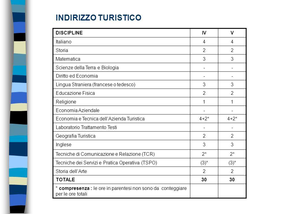 INDIRIZZO TURISTICO DISCIPLINEIVV Italiano44 Storia22 Matematica33 Scienze della Terra e Biologia-- Diritto ed Economia-- Lingua Straniera (francese o