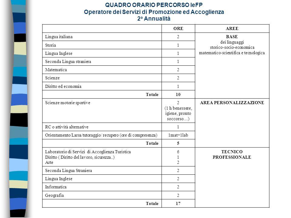 QUADRO ORARIO PERCORSO IeFP Operatore dei Servizi di Promozione ed Accoglienza 2 a Annualità OREAREE Lingua italiana2BASE dei linguaggi storico-socio-