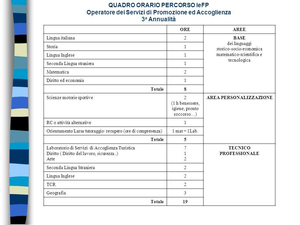 QUADRO ORARIO PERCORSO IeFP Operatore dei Servizi di Promozione ed Accoglienza 3 a Annualità OREAREE Lingua italiana2BASE dei linguaggi storico-socio-