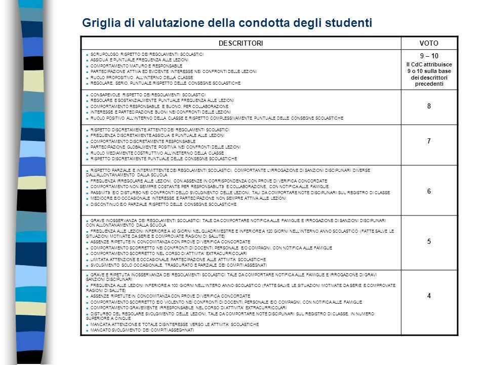 Griglia di valutazione della condotta degli studenti DESCRITTORIVOTO SCRUPOLOSO RISPETTO DEI REGOLAMENTI SCOLASTICI ASSIDUA E PUNTUALE FREQUENZA ALLE