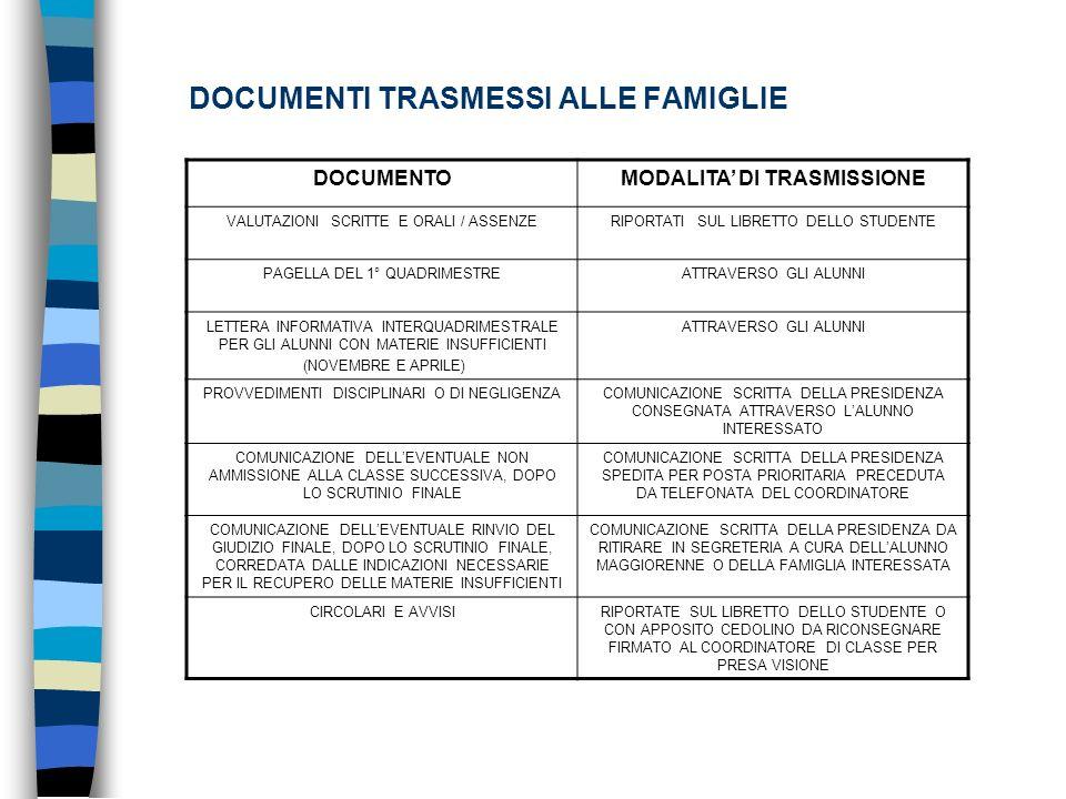 DOCUMENTI TRASMESSI ALLE FAMIGLIE DOCUMENTOMODALITA DI TRASMISSIONE VALUTAZIONI SCRITTE E ORALI / ASSENZERIPORTATI SUL LIBRETTO DELLO STUDENTE PAGELLA