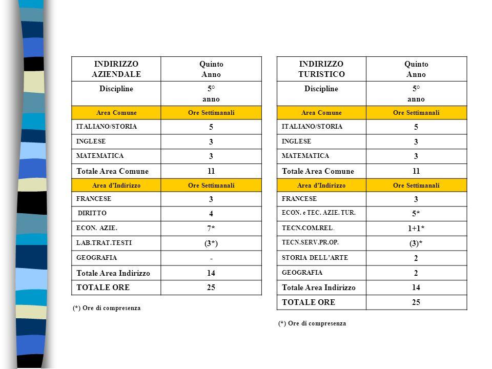 (*) Ore di compresenza INDIRIZZO AZIENDALE Quinto Anno Discipline5° anno Area ComuneOre Settimanali ITALIANO/STORIA 5 INGLESE 3 MATEMATICA 3 Totale Ar