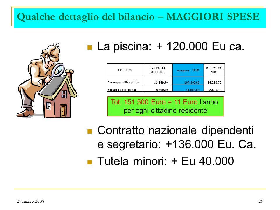 29 marzo 200828 Spese correnti per intervento Importanza del personale diretto, che incide per il 37% del totale spese correnti RICLASSIFICAZIONE SPESE CORRENTI Anni di raffronto2007200820092010 Previsione definitiva Previsione Iniziale INTERVENTO 1: PERSONALE 3.405.636 3.541.883 INTERVENTO 2: ACQUISTO BENI 502.710 454.300 INTERVENTO 3: PRESTAZIONI DI SERVIZI 4.478.438 4.312.316 4.322.316 4.322.315 INTERVENTO 4: UTILIZZO DI BENI DI TERZI 58.230 137.000 INTERVENTO 5: SPESE PER TRASFERIMENTI 377.481 438.536 418.536 INTERVENTO 6: INTERESSI PASSIVI E ONERI FINANZIARI 489.353 489.676 466.783 519.558 INTERVENTO 7: IMPOSTE E TASSE 217.084 214.205 INTERVENTO 11: FONDO DI RISERVA 34.096 37.337 40.689 41.745 RICLASSIFICAZIONE SPESE CORRENTI 9.563.027 9.625.254 9.595.713 9.649.542