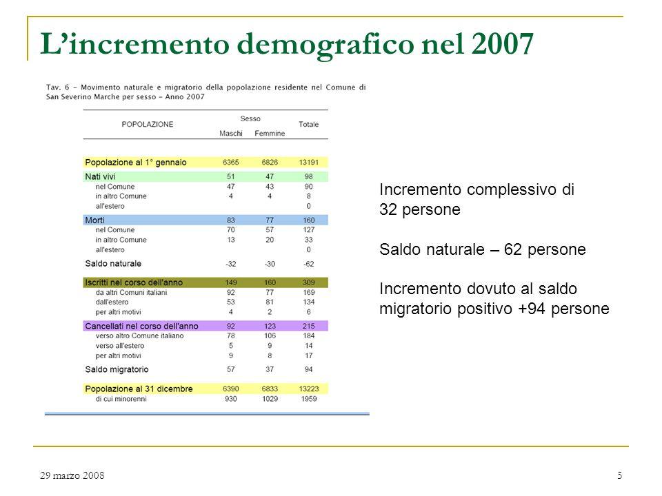 29 marzo 20084 Popolazione -In lieve incremento la popolazione residente negli ultimi 10 anni (+2%) -Bassa densità della popolazione, pari a 68 abitanti per kmq contro i 114 abitanti per kmq della provincia di Macerata (194 kmq di superficie comunale) -5.334 nuclei familiari e comunità/convivenze con una media di 2,5 componenti - 26 % (3.378) dei residenti ha più di 65 anni e 11% (1.412) fino a 14 anni