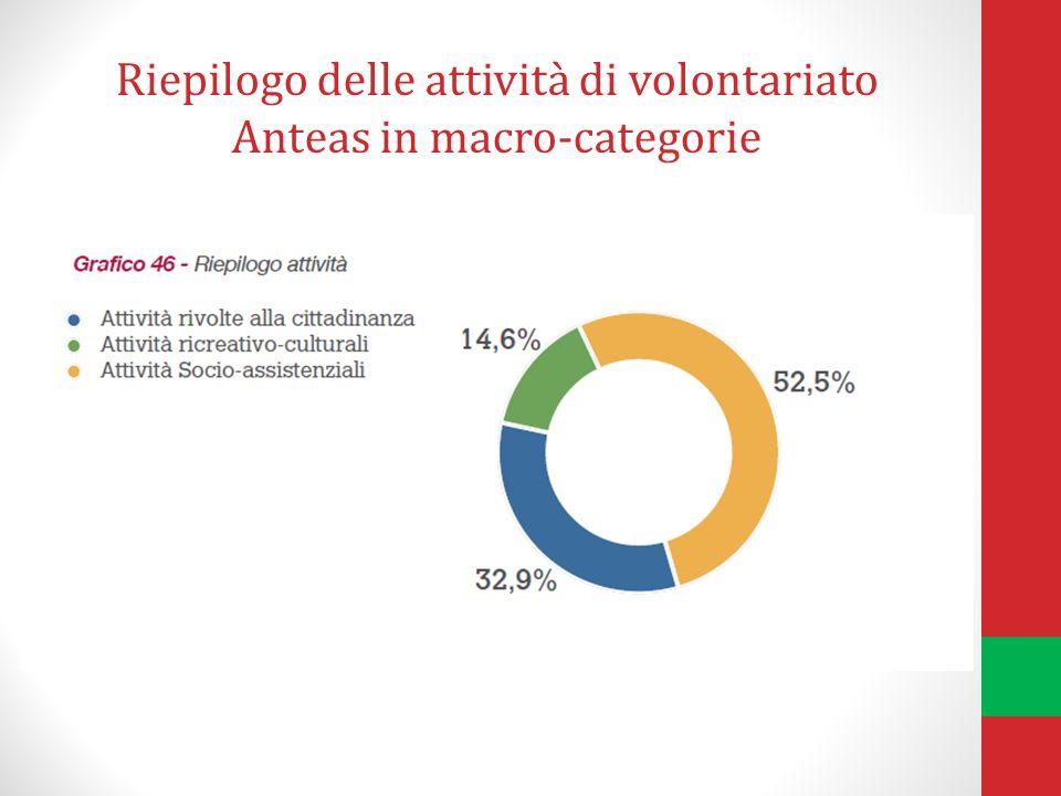 Riepilogo delle attività di volontariato Anteas in macro-categorie