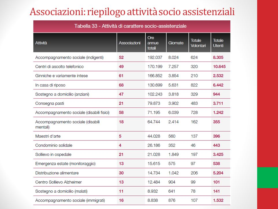 Associazioni: riepilogo attività socio assistenziali