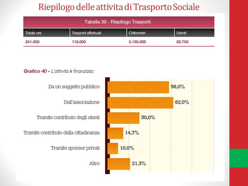 Riepilogo delle attivita di Trasporto Sociale