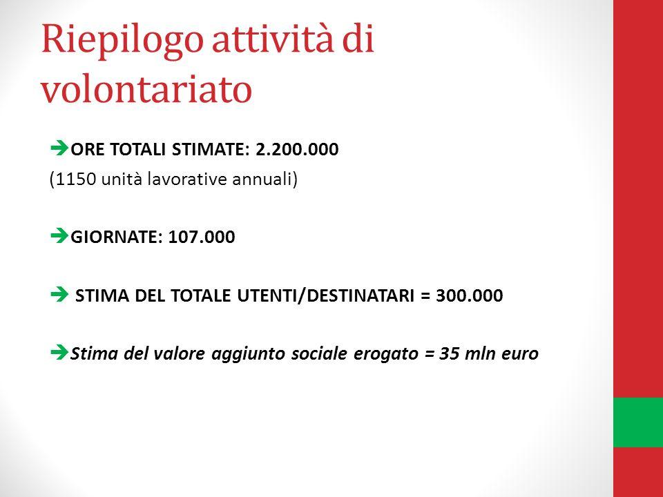 Riepilogo attività di volontariato ORE TOTALI STIMATE: 2.200.000 (1150 unità lavorative annuali) GIORNATE: 107.000 STIMA DEL TOTALE UTENTI/DESTINATARI